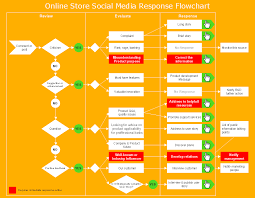 marketing and sale diagrams social media response online store