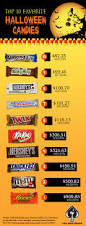 reese s halloween reese u0027s peanut butter cups by cameron marmet infographic