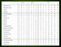 Premier League Table Computer Predicts Premier League Table City