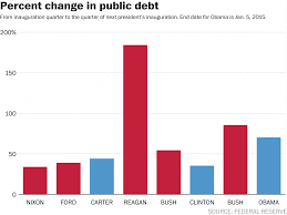 Fiscal Year 2014 National Debt The Obama And The National Debt In 7 Charts Debt