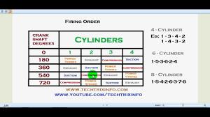 2002 jeep liberty cylinder order engine firing order explained