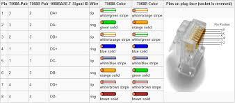 wiring diagram for cat5 and cat6 da u2013 readingrat regarding cat5 to