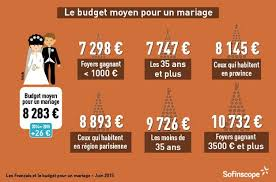 le budget moyen d un mariage en en 2015 - Prix Moyen Mariage