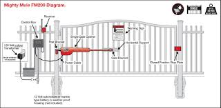 design and development of low cost auto gate system for house for
