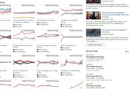 Presidential Election 2016 Predictions Youtube by Polls Stats And Parodies The 10 Must Follow Websites Of The 2016