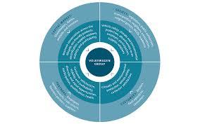 volkswagen group stakeholder management volkswagen sustainability report 2014