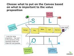 operating model template operating model canvas the operating model canvas tool is about