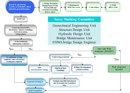 index characterization of bridge foundations workshop report