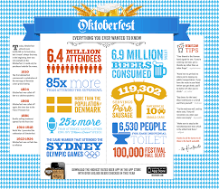 oktoberfest facts and figures