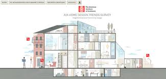 Home Building Trends Aia Releases Interactive Infographic Of Latest Home Design Trends