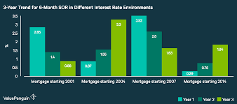 fixed vs floating rate which is better for your home loan