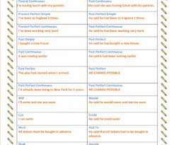 table of english tenses pdf speech