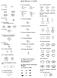 flow chart symbol meanings easy symbols to draw landscape plan symbols