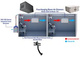 Spray Booth Ventilation System Sentry Air Systems Inc Multiple Engineering Safety Controls Help