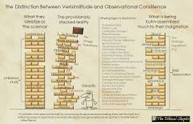 the warning indicators of stacked provisional knowledge the