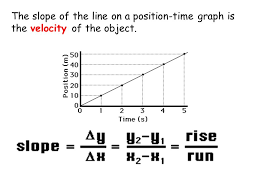the graphs u2026 game today we are going to describe motion using