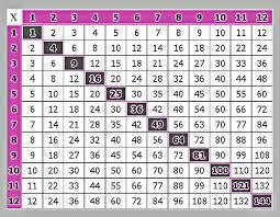 multiplication chart multiplication chart cd 5908 multiplication