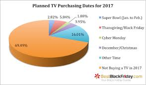 black friday dates 2017 super bowl 2017 survey tv buying trends compared to black friday