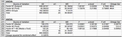 how to make anova table in excel analysis of variance for mac users of excel dummies