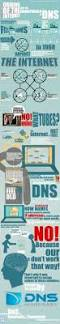 Domain Naming System Dns Tech by 9 Best Domain Name System Images On Pinterest What Is Computers