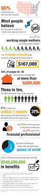insurance facts protective