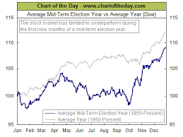 chart of the day the chart of the day the mid term election year