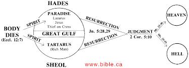 rich man and lazarus in hades luke 16 19 31 neo sadduceeian