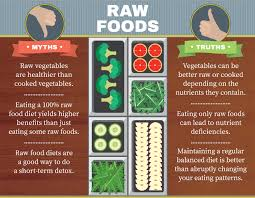demystifying raw food diets fix com