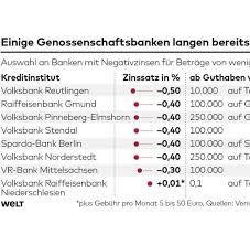 Volksbank Baden Tagesgeld Volksbank Reutlingen Droht Mit Strafzinsen Welt