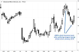 amd u0027s stock rockets to snap long losing streak as upbeat data
