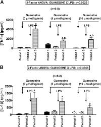 the guanosine adenosine interaction exists in vivo journal of