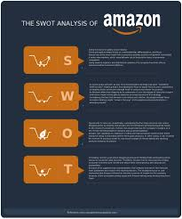 swot analysis templates to download print or modify online swot