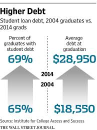 should anyone be eligible for student loans wsj