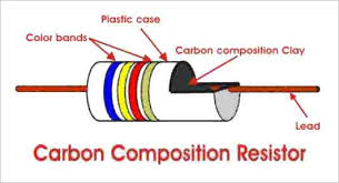 types of resistor carbon composition and wire wound resistor