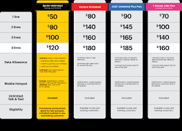 Mobile Plans by Sprint Ends 50 Off Deal Simplifies On Unlimited Plans