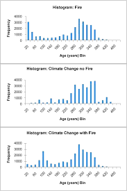 New Climate Zones For Russia by Fire Disturbance And Climate Change Implications For Russian