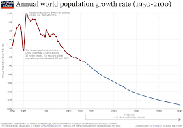 world population growth our world in data