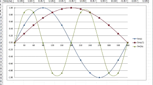 drop dead gorgeous amplitude and period of sine wave a waveform full size