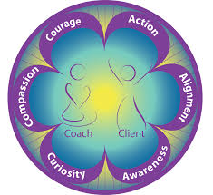the coaching for transformation process from coaching for