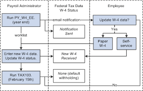 wisconsin withholding tax tables peoplesoft payroll for north america 9 1 peoplebook