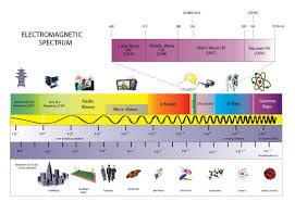 uv l short and long wavelength luminor uv education 101
