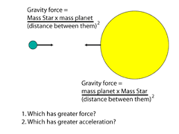 gravity applications