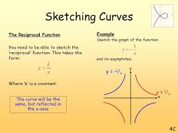 introduction this chapter focuses on sketching graphs we will also