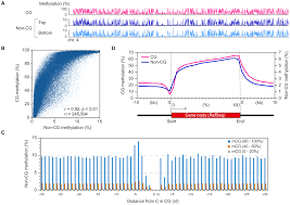 Mcg Floor Plan by Mouse Oocyte Methylomes At Base Resolution Reveal Genome Wide