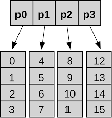 Trees And Their Meanings Hashed Array Tree Wikipedia