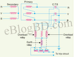 all kinds of faults and protection in transformer