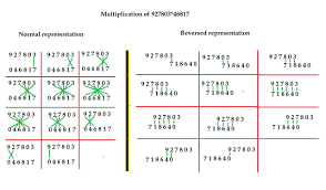 what is multiplication multidigit multiplication vertically and crosswise 360