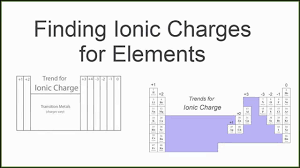 How Many Elements On Periodic Table Finding The Ionic Charge For Elements On The Periodic Table Youtube