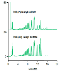 detailed profiles of ethoxylated lauryl sulfates by hplc cad