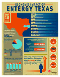 Economic Development Entergy Texas Economic Development